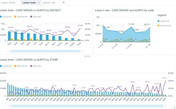 FastQSR QuickSight analytics